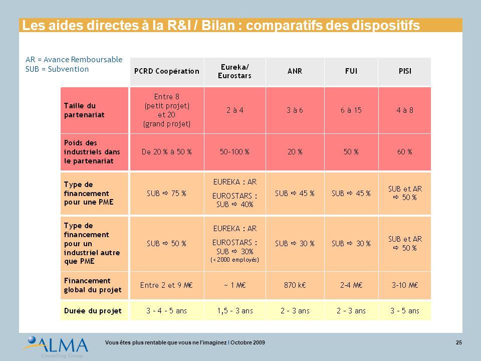 25Vous êtes plus rentable que vous ne l'imaginez I Octobre 2009 AR = Avance Remboursable SUB = Subvention Les aides directes à la R&I / Bilan : compar