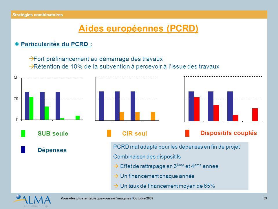 39Vous êtes plus rentable que vous ne l'imaginez I Octobre 2009 Dépenses SUB seuleCIR seul Dispositifs couplés PCRD mal adapté pour les dépenses en fi
