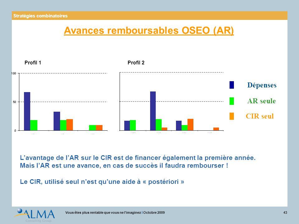 43Vous êtes plus rentable que vous ne l'imaginez I Octobre 2009 Dépenses AR seule CIR seul L'avantage de l'AR sur le CIR est de financer également la