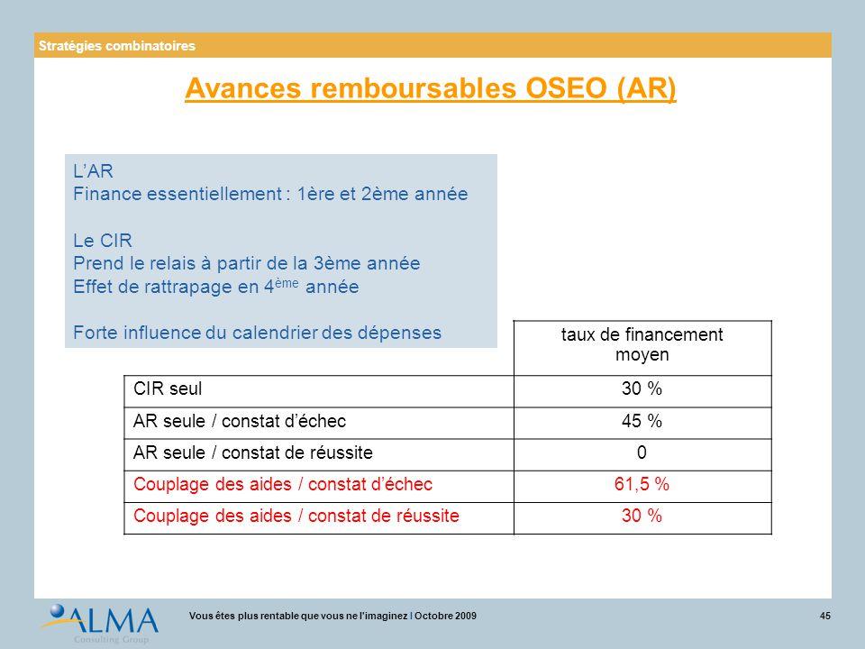 45Vous êtes plus rentable que vous ne l'imaginez I Octobre 2009 taux de financement moyen CIR seul30 % AR seule / constat d'échec45 % AR seule / const