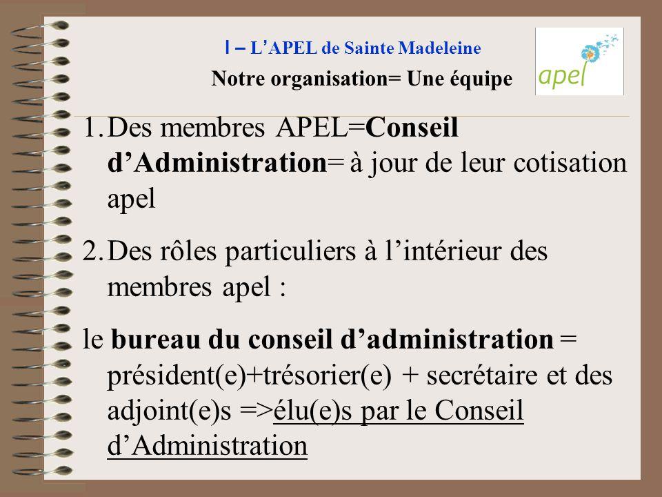 I – L ' APEL de Sainte Madeleine Notre organisation= Une équipe 1.Des membres APEL=Conseil d'Administration= à jour de leur cotisation apel 2.Des rôle