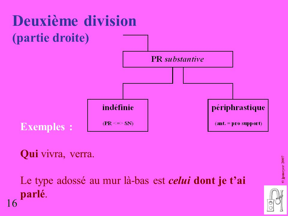 16 © jpmeyer 2007 Deuxième division (partie droite) Exemples : Qui vivra, verra. Le type adossé au mur là-bas est celui dont je t'ai parlé. 16