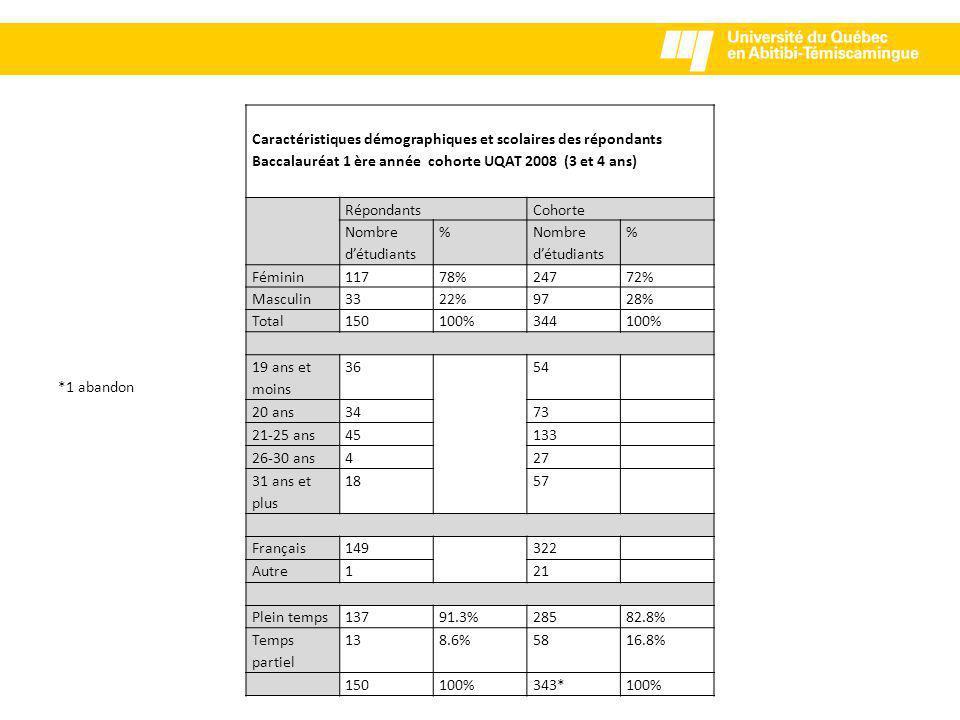 Caractéristiques démographiques et scolaires des répondants Baccalauréat 1 ère année cohorte UQAT 2008 (3 et 4 ans) RépondantsCohorte Nombre d'étudiants % % Féminin11778%24772% Masculin3322%9728% Total150100%344100% 19 ans et moins 3654 20 ans3473 21-25 ans45133 26-30 ans427 31 ans et plus 1857 Français149322 Autre121 Plein temps13791.3%28582.8% Temps partiel 138.6%5816.8% 150100%343*100% *1 abandon