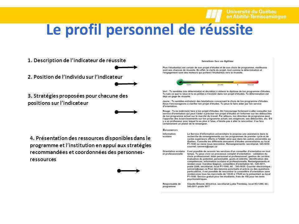 Le profil personnel de réussite 1.Description de l'indicateur de réussite 2.