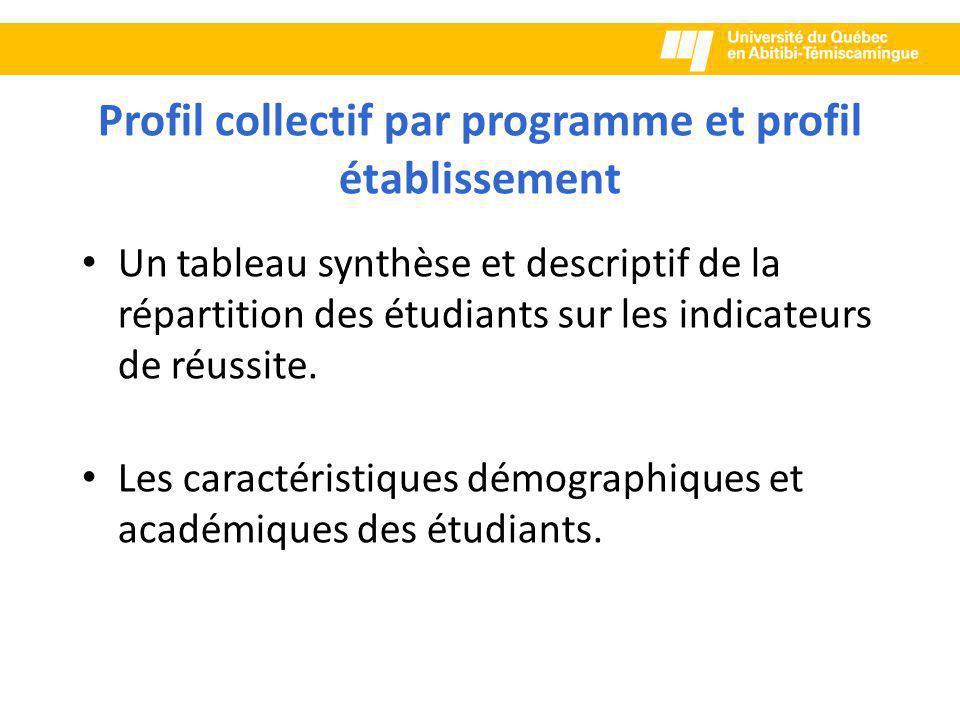 Profil collectif par programme et profil établissement Un tableau synthèse et descriptif de la répartition des étudiants sur les indicateurs de réussite.