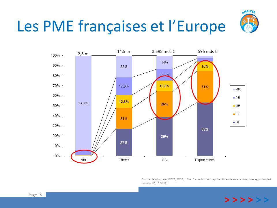 Les PME françaises et l'Europe Page 16 D'après les données INSEE, SUSE, LIFI et Diane, hors entreprises financières et entreprises agricoles, IAA incl