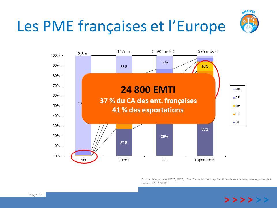 Les PME françaises et l'Europe Page 17 D'après les données INSEE, SUSE, LIFI et Diane, hors entreprises financières et entreprises agricoles, IAA incl