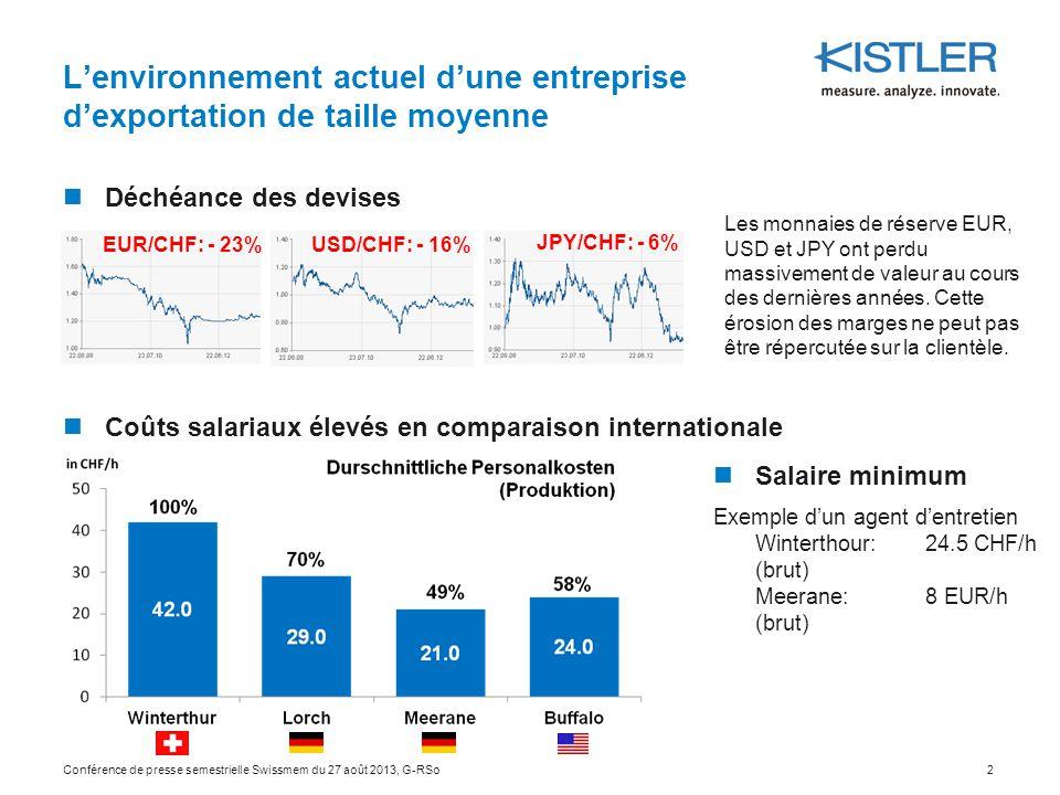 L'environnement actuel d'une entreprise d'exportation de taille moyenne Allocations de développement - Exemple: dans la zone UE, un acteur principal reçoit des allocations de développement étatiques correspondant au budget de développement semestriel du groupe Kistler.