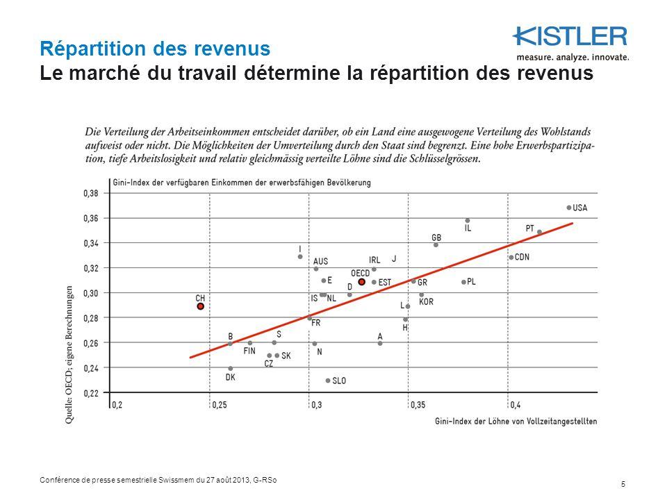 Répartition des revenus Le marché du travail détermine la répartition des revenus Conférence de presse semestrielle Swissmem du 27 août 2013, G-RSo 5
