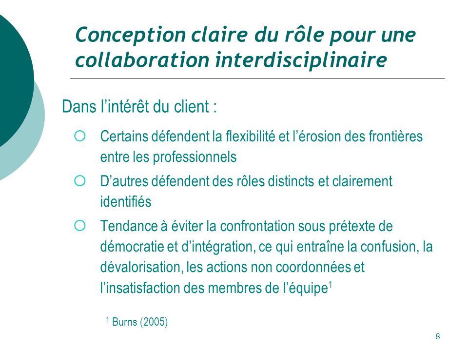 8 Conception claire du rôle pour une collaboration interdisciplinaire  Certains défendent la flexibilité et l'érosion des frontières entre les professionnels  D'autres défendent des rôles distincts et clairement identifiés  Tendance à éviter la confrontation sous prétexte de démocratie et d'intégration, ce qui entraîne la confusion, la dévalorisation, les actions non coordonnées et l'insatisfaction des membres de l'équipe 1 Dans l'intérêt du client : 1 Burns (2005)