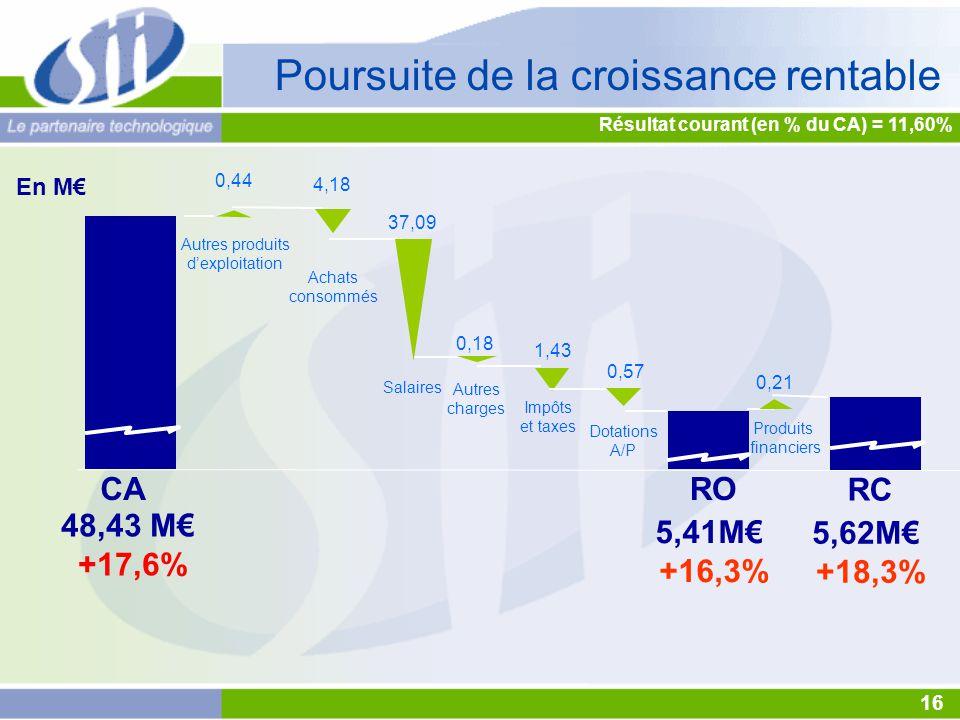 37,09 5,41M€ +16,3% CARO 48,43 M€ +17,6% En M€ Achats consommés Autres produits d'exploitation Salaires Autres charges Impôts et taxes 0,44 4,18 1,43 0,57 0,18 Dotations A/P 16 Résultat courant (en % du CA) = 11,60% Poursuite de la croissance rentable Produits financiers 0,21 5,62M€ +18,3% RC