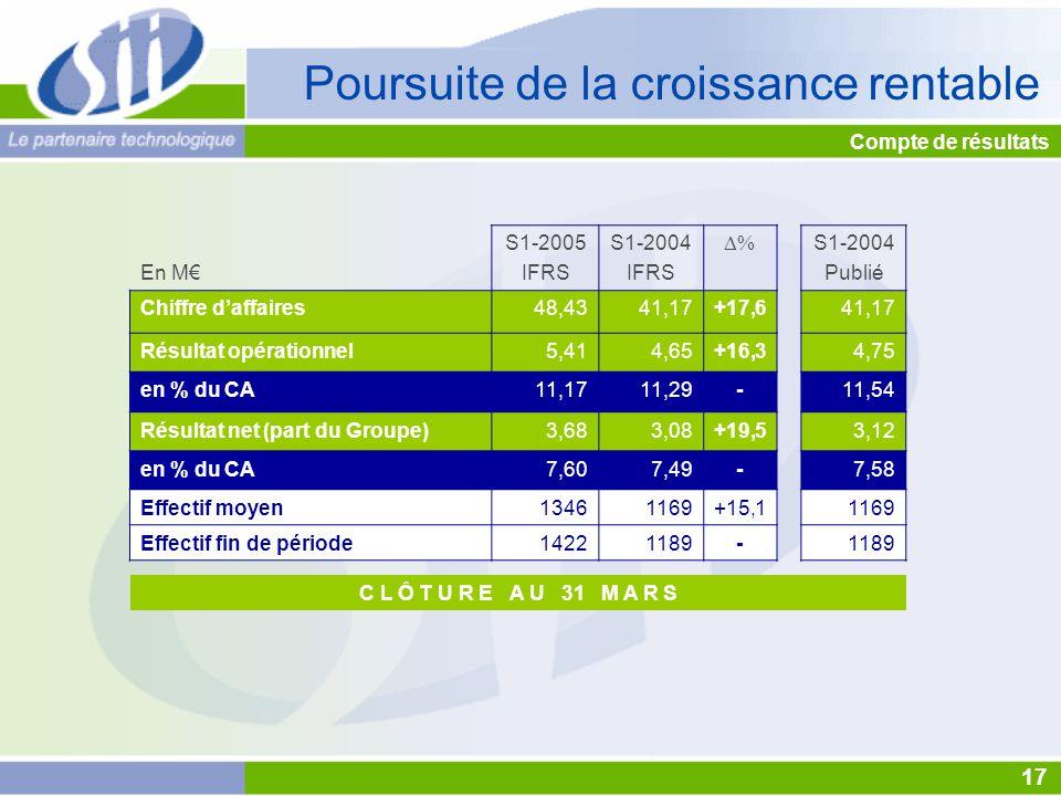 C L Ô T U R E A U 31 M A R S Compte de résultats 17 Poursuite de la croissance rentable En M€ S1-2005 IFRS S1-2004 IFRS  S1-2004 Publié Chiffre d'affaires48,4341,17+17,641,17 Résultat opérationnel5,414,65+16,34,75 en % du CA11,1711,29-11,54 Résultat net (part du Groupe)3,683,08+19,53,12 en % du CA7,607,49-7,58 Effectif moyen13461169+15,11169 Effectif fin de période14221189-
