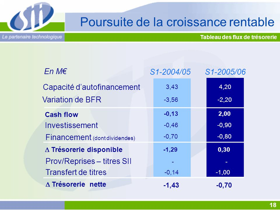 Capacité d'autofinancement Variation de BFR Investissement Financement (dont dividendes) Cash flow  Trésorerie disponible S1-2005/06 Prov/Reprises – titres SII Tableau des flux de trésorerie Transfert de titres En M€  Trésorerie nette 18 3,43 -0,13 -0,46 -0,70 -1,29 -3,56 -0,14 - -1,43 S1-2004/05 Poursuite de la croissance rentable 4,20 2,00 -0,90 -0,80 0,30 -2,20 -1,00 - -0,70