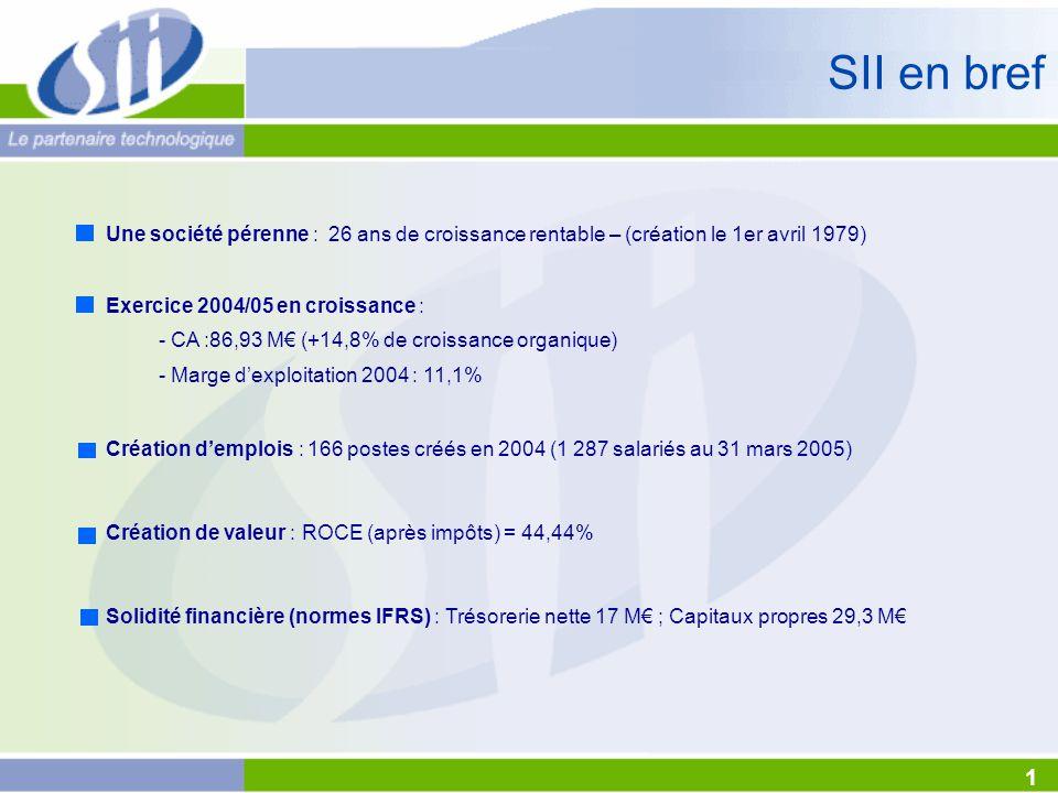 SII en bref Une société pérenne : 26 ans de croissance rentable – (création le 1er avril 1979) Exercice 2004/05 en croissance : - CA :86,93 M€ (+14,8% de croissance organique) - Marge d'exploitation 2004 : 11,1% Création d'emplois : 166 postes créés en 2004 (1 287 salariés au 31 mars 2005) Création de valeur : ROCE (après impôts) = 44,44% Solidité financière (normes IFRS) : Trésorerie nette 17 M€ ; Capitaux propres 29,3 M€ 1