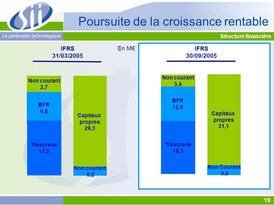 Structure financière 19 IFRS 30/09/2005 En M€ Poursuite de la croissance rentable Non courant 3,4 BFR 12,0 Trésorerie 16,3 Capitaux propres 31,1 Non Courant 0,6 IFRS 31/03/2005 Non courant 2,7 BFR 9,8 Trésorerie 17,0 Capitaux propres 29,3 Non courant 0,2