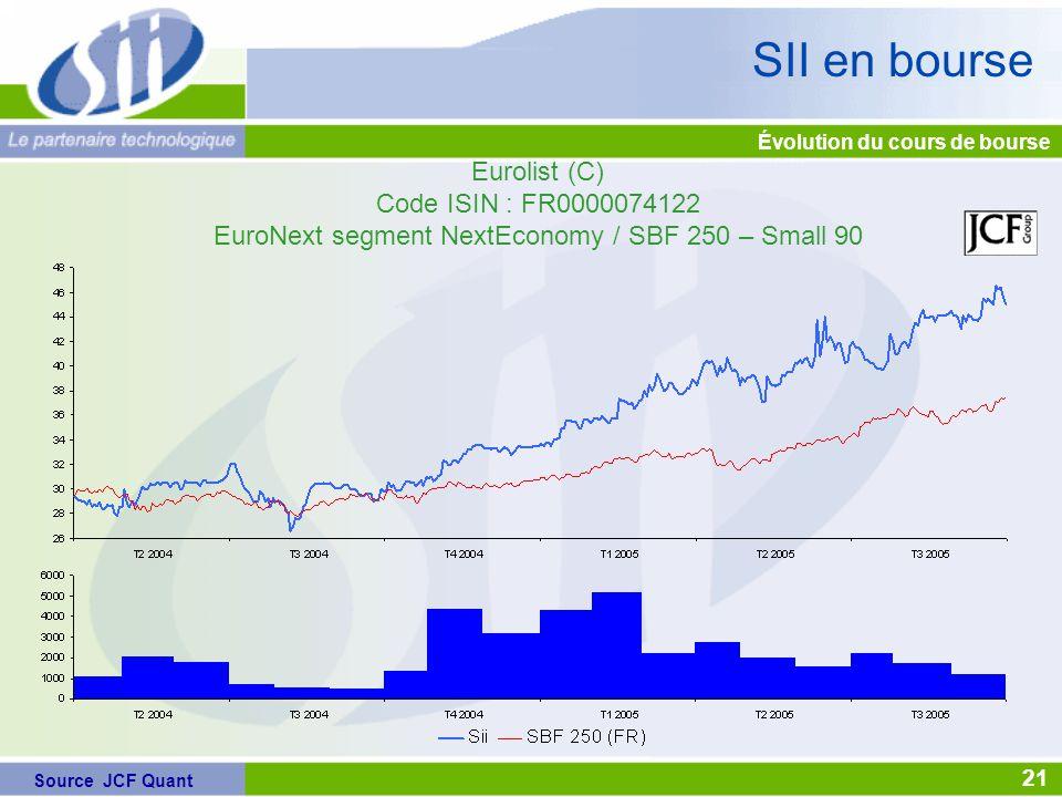 Eurolist (C) Code ISIN : FR0000074122 EuroNext segment NextEconomy / SBF 250 – Small 90 Évolution du cours de bourse SII en bourse Source JCF Quant 21