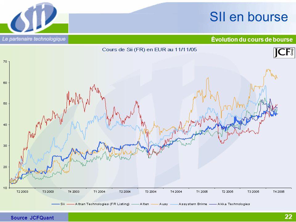 Source JCFQuant SII en bourse Évolution du cours de bourse 22