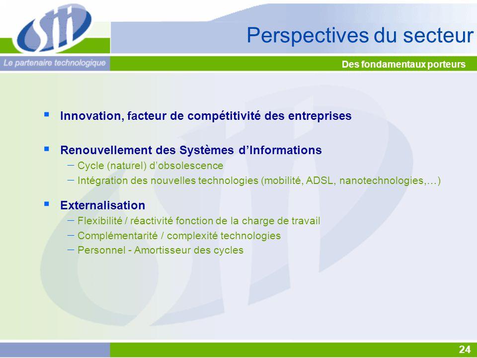 Des fondamentaux porteurs  Renouvellement des Systèmes d'Informations  Cycle (naturel) d'obsolescence  Intégration des nouvelles technologies (mobi