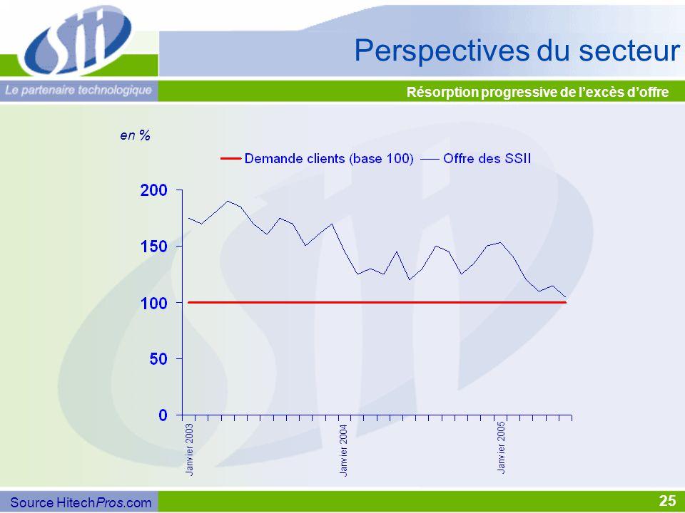 Résorption progressive de l'excès d'offre 25 Perspectives du secteur en % Source HitechPros.com Janvier 2003 Janvier 2004 Janvier 2005