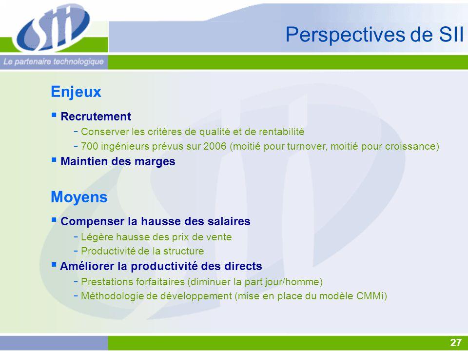 Enjeux  Recrutement - Conserver les critères de qualité et de rentabilité - 700 ingénieurs prévus sur 2006 (moitié pour turnover, moitié pour croissance)  Maintien des marges Moyens  Compenser la hausse des salaires - Légère hausse des prix de vente - Productivité de la structure  Améliorer la productivité des directs - Prestations forfaitaires (diminuer la part jour/homme) - Méthodologie de développement (mise en place du modèle CMMi) 27 Perspectives de SII