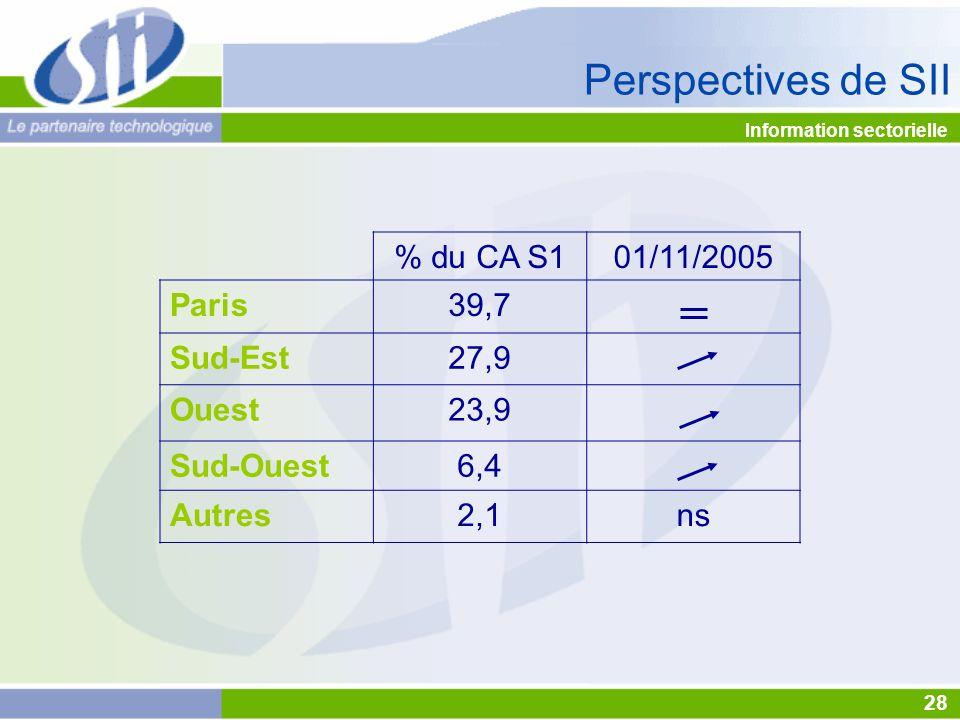 Information sectorielle Perspectives de SII % du CA S101/11/2005 Paris39,7 Sud-Est27,9 Ouest23,9 Sud-Ouest6,4 Autres2,1ns 28