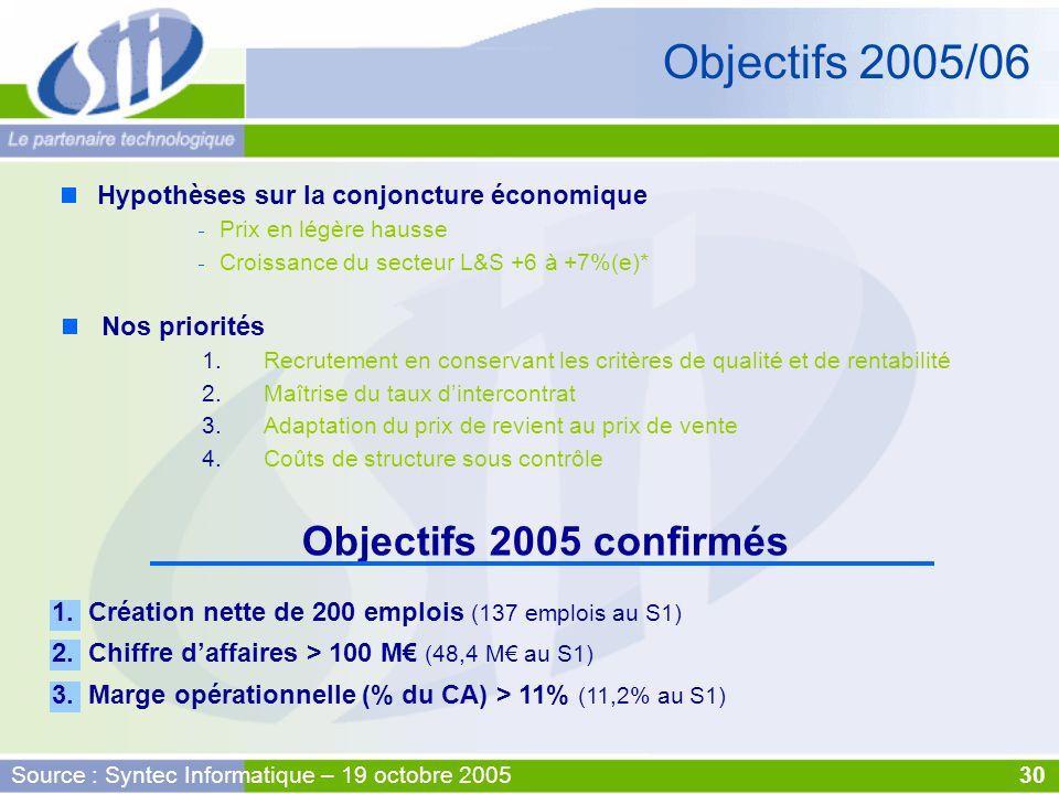 1. Création nette de 200 emplois (137 emplois au S1) 2. Chiffre d'affaires > 100 M€ (48,4 M€ au S1) 3. Marge opérationnelle (% du CA) > 11% (11,2% au
