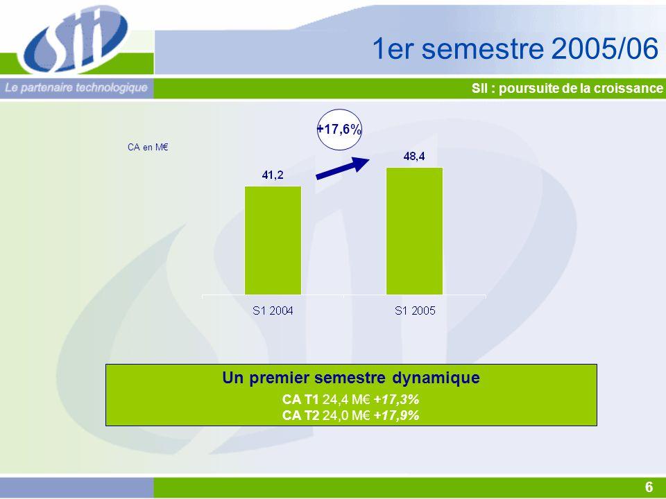 SII : poursuite de la croissance 6 1er semestre 2005/06 Un premier semestre dynamique CA T1 24,4 M€ +17,3% CA T2 24,0 M€ +17,9% +17,6% CA en M€