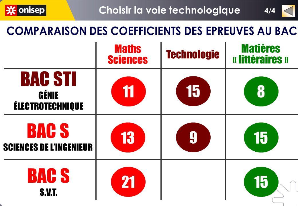 Maths Sciences Matières « littéraires » Technologie 1521 15 9 13 811 15 BAC STI GÉNIE ÉLECTROTECHNIQUE BAC S SCIENCES DE L'INGENIEUR BAC S S.V.T. 4/4