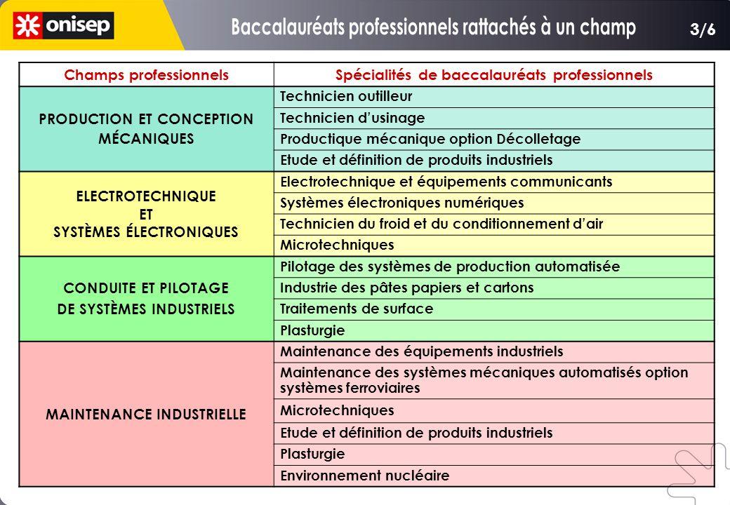 Champs professionnelsSpécialités de baccalauréats professionnels PRODUCTION ET CONCEPTION MÉCANIQUES Technicien outilleur Technicien d'usinage Product