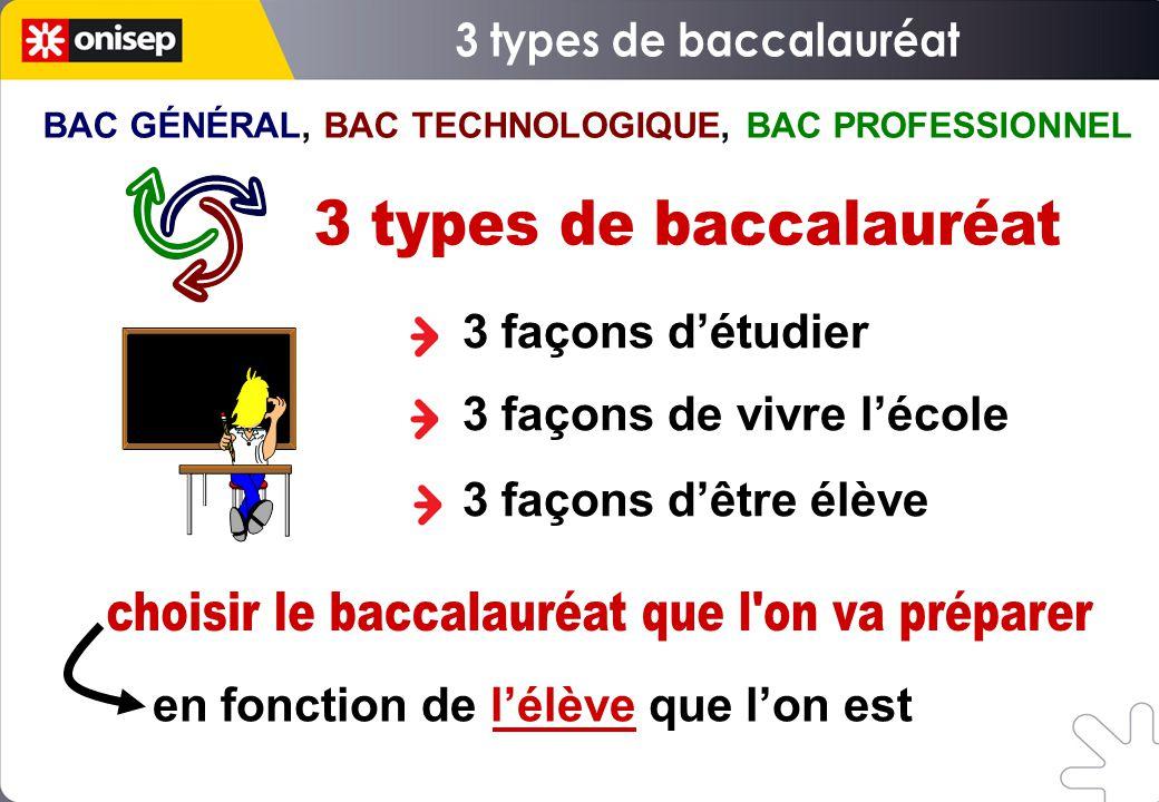 BAC GÉNÉRAL, BAC TECHNOLOGIQUE, BAC PROFESSIONNEL 3 façons d'étudier 3 façons de vivre l'école 3 façons d'être élève en fonction de l'élève que l'on e