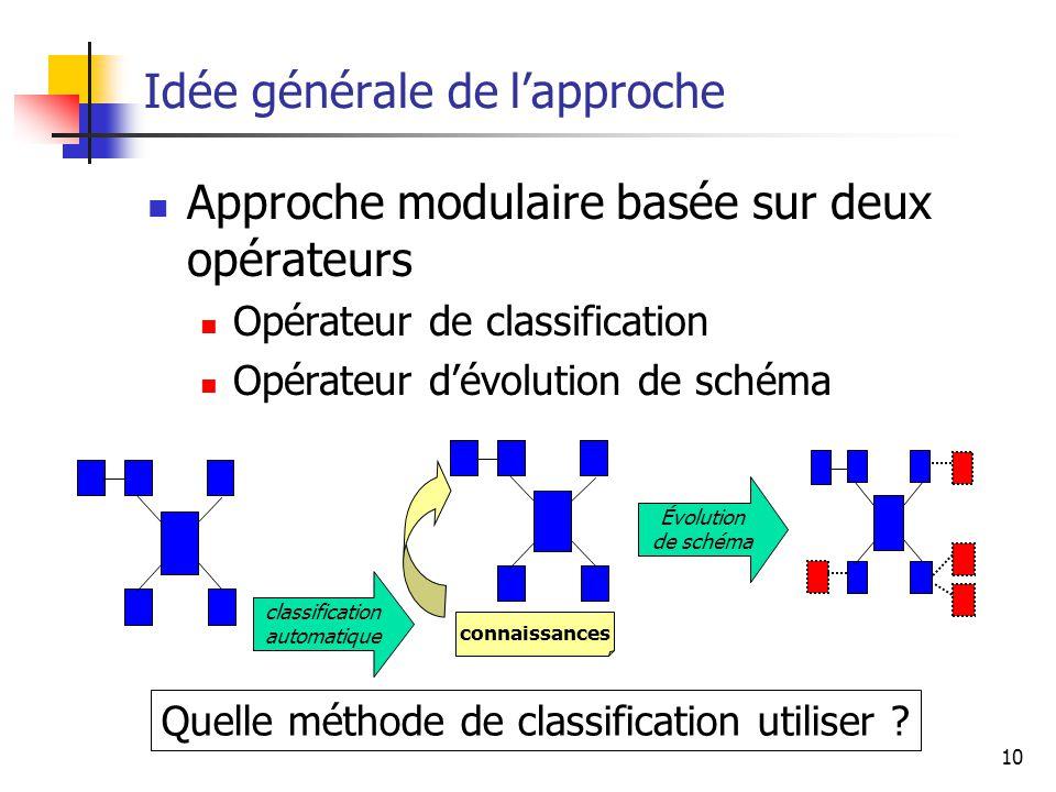 10 Idée générale de l'approche Approche modulaire basée sur deux opérateurs Opérateur de classification Opérateur d'évolution de schéma connaissances Évolution de schéma classification automatique Quelle méthode de classification utiliser ?