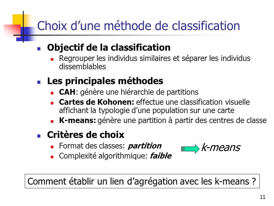 11 Choix d'une méthode de classification Objectif de la classification Regrouper les individus similaires et séparer les individus dissemblables Les principales méthodes CAH: génère une hiérarchie de partitions Cartes de Kohonen: effectue une classification visuelle affichant la typologie d'une population sur une carte K-means: génère une partition à partir des centres de classe Critères de choix Format des classes: partition Complexité algorithmique: faible k-means Comment établir un lien d'agrégation avec les k-means ?