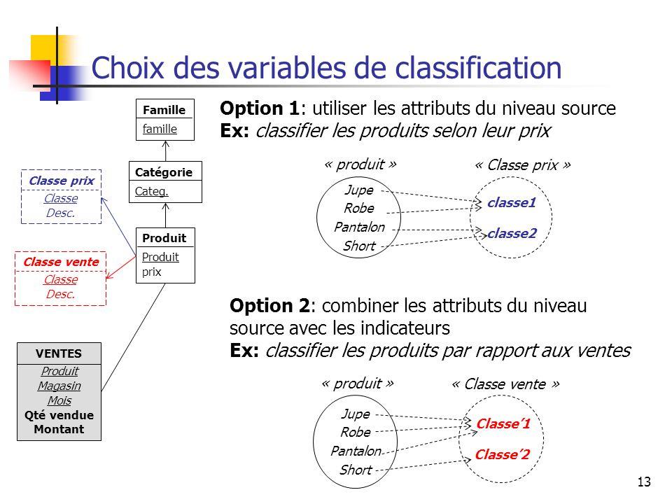 13 Choix des variables de classification VENTES Produit Magasin Mois Qté vendue Montant Famille famille Catégorie Categ. Produit prix Option 1: utilis