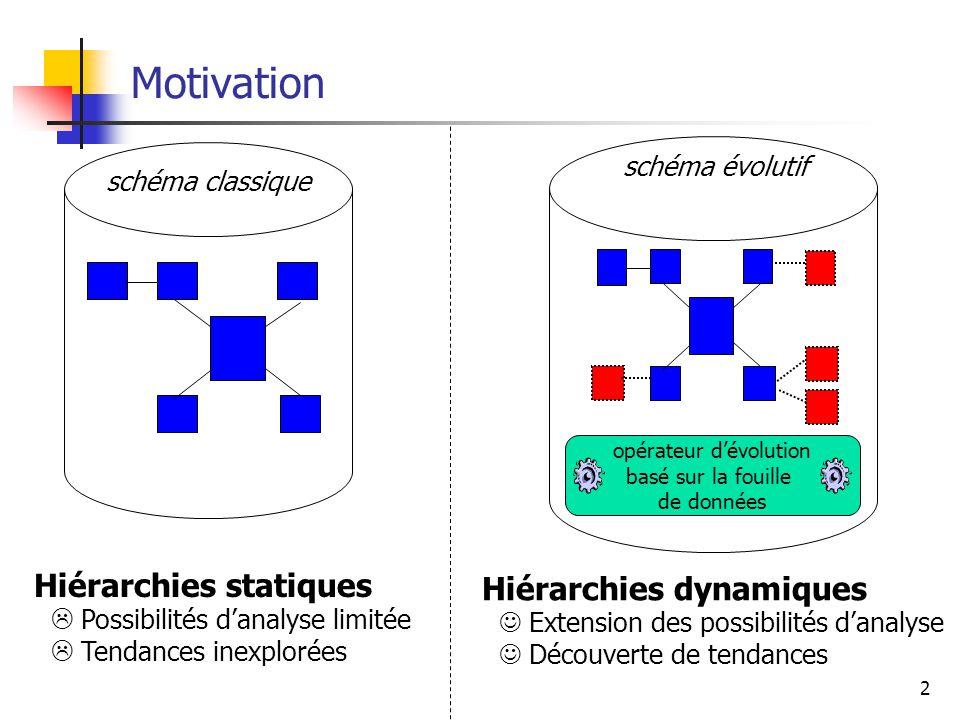 2 Motivation schéma classique Hiérarchies statiques  Possibilités d'analyse limitée  Tendances inexplorées opérateur d'évolution basé sur la fouille