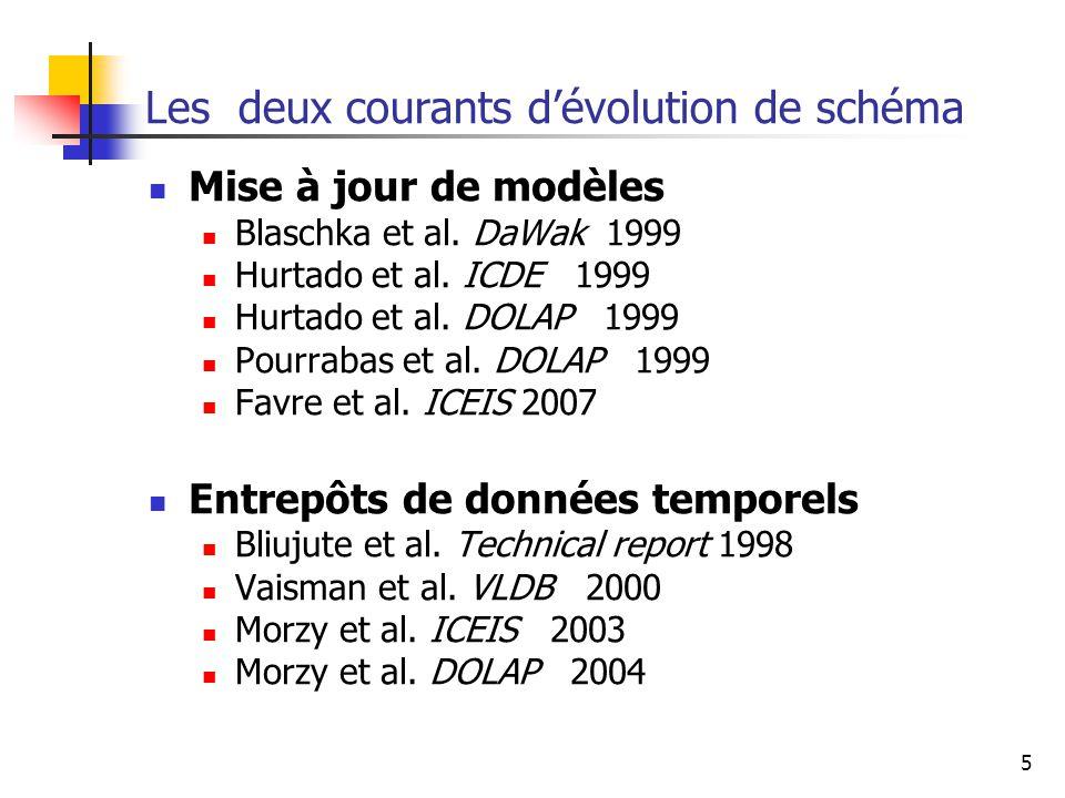 5 Les deux courants d'évolution de schéma Mise à jour de modèles Blaschka et al. DaWak 1999 Hurtado et al. ICDE 1999 Hurtado et al. DOLAP 1999 Pourrab