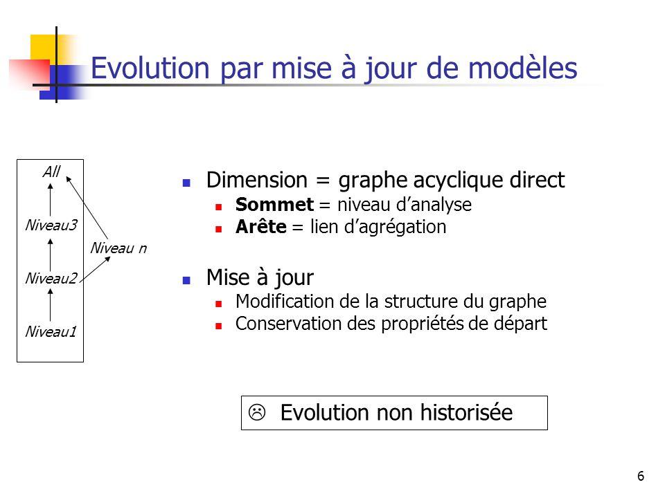 6 Evolution par mise à jour de modèles Dimension = graphe acyclique direct Sommet = niveau d'analyse Arête = lien d'agrégation Mise à jour Modification de la structure du graphe Conservation des propriétés de départ  Evolution non historisée All Niveau3 Niveau2 Niveau1 Niveau n