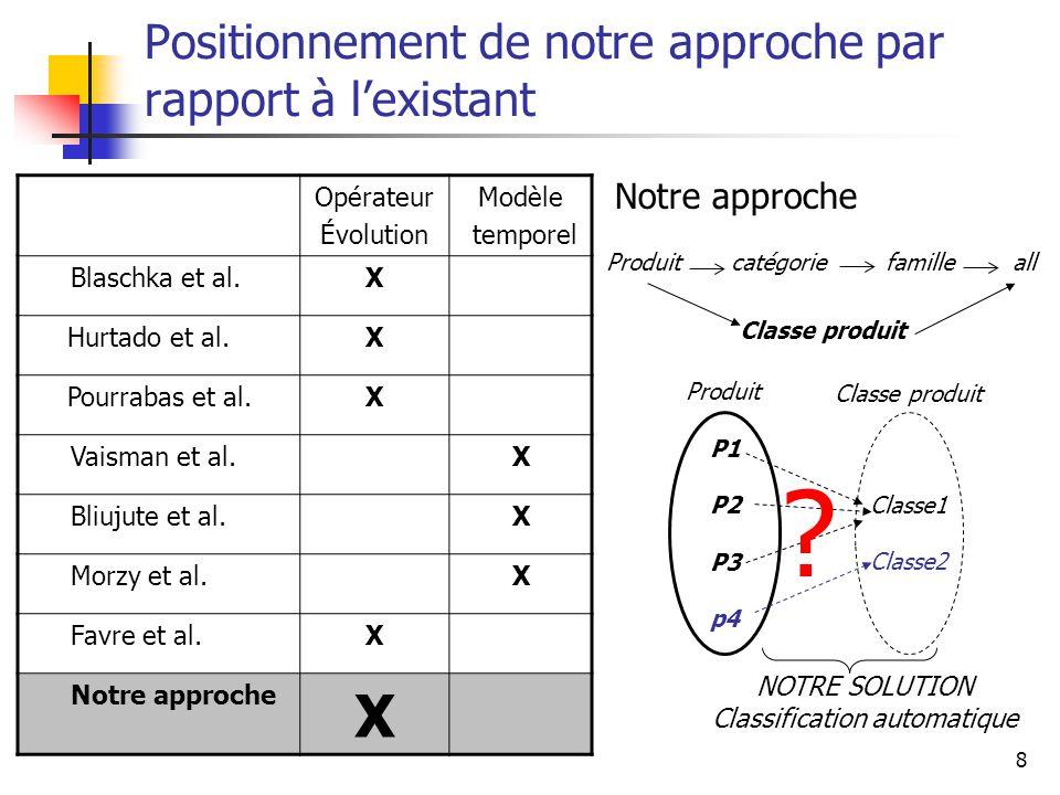 8 Positionnement de notre approche par rapport à l'existant Opérateur Évolution Modèle temporel Blaschka et al.X Hurtado et al.X Pourrabas et al.X Vaisman et al.X Bliujute et al.X Morzy et al.X Favre et al.X Notre approche X Produit catégorie famille all Notre approche NOTRE SOLUTION Classification automatique Classe produit P1 P2 P3 p4 Classe1 Classe2 Produit Classe produit ?