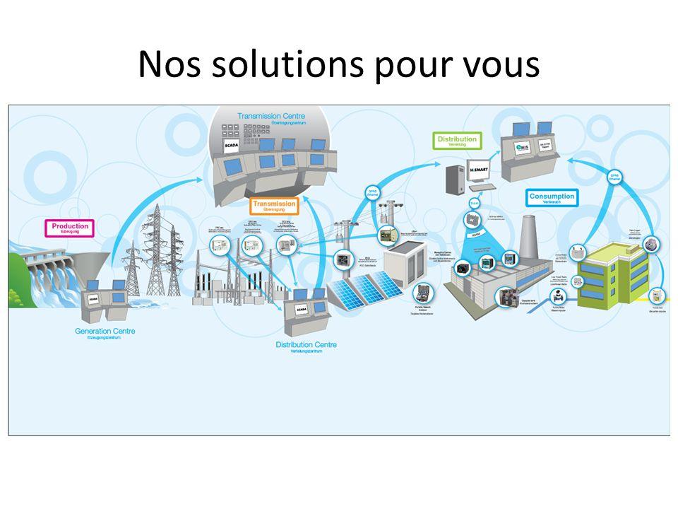 Nos solutions pour vous Télégestion de l' électricité, de gaz ou de l'eau Contrôle de postes de transformateurs Système de détection des lignes BT/MT