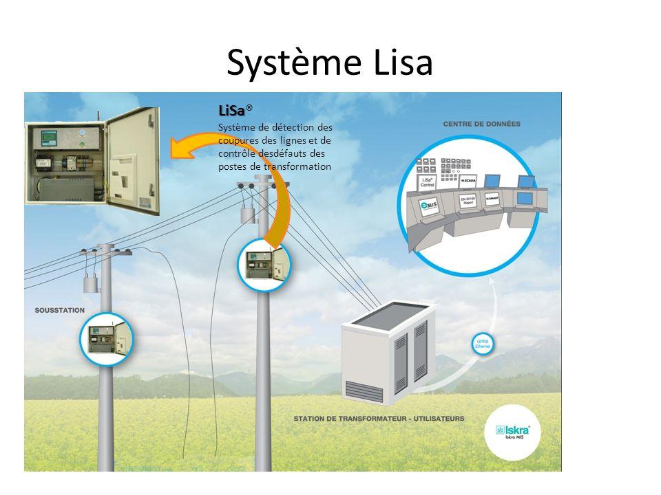 Système Lisa LiSa LiSa® Système de détection des coupures des lignes et de contrôle desdéfauts des postes de transformation