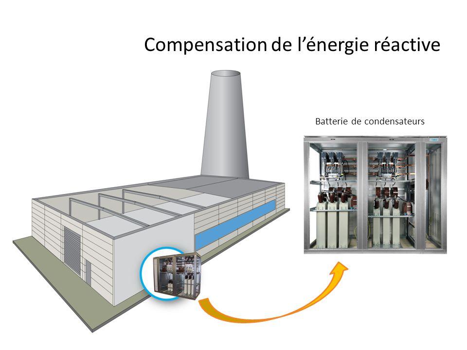 Compensation de l'énergie réactive Batterie de condensateurs