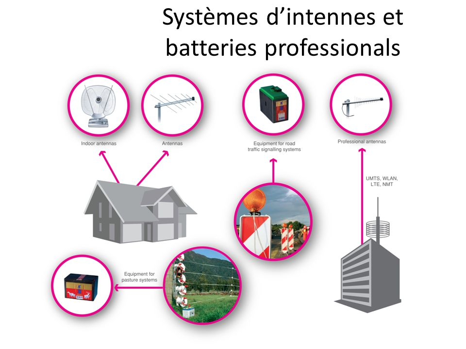 Filtres et condensateurs pour l'électronique et électromenagers