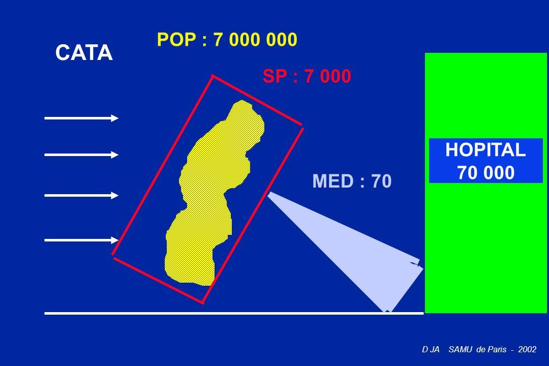 D JA SAMU de Paris - 2002 CATA POP : 7 000 000 SP : 7 000 MED : 70 HOPITAL 70 000