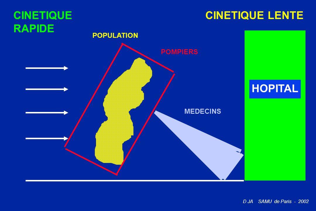 D JA SAMU de Paris - 2002 POPULATION POMPIERS MEDECINS HOPITAL CINETIQUE RAPIDE CINETIQUE LENTE