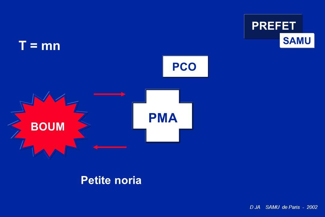 D JA SAMU de Paris - 2002 PREFET SAMU BOUM T = mn PMA Petite noria PCO