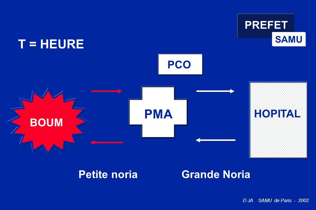 D JA SAMU de Paris - 2002 PREFET SAMU BOUM T = HEURE PMA Petite noria PCO HOPITAL Grande Noria