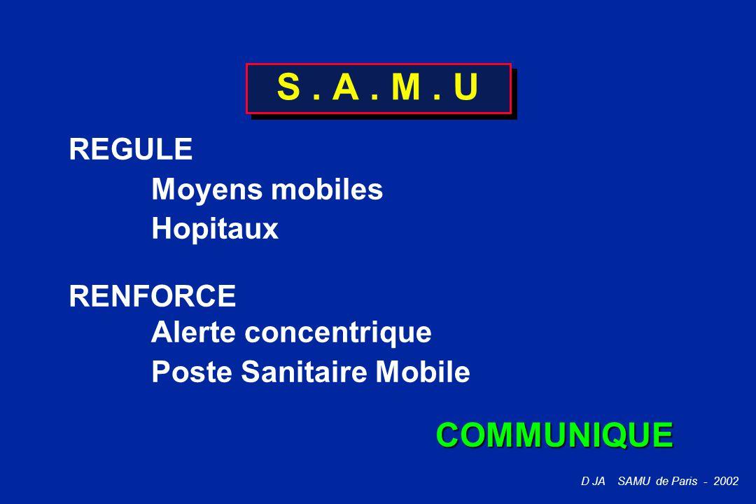 D JA SAMU de Paris - 2002 S. A. M. U REGULE Moyens mobiles Hopitaux RENFORCE Alerte concentrique Poste Sanitaire Mobile COMMUNIQUE