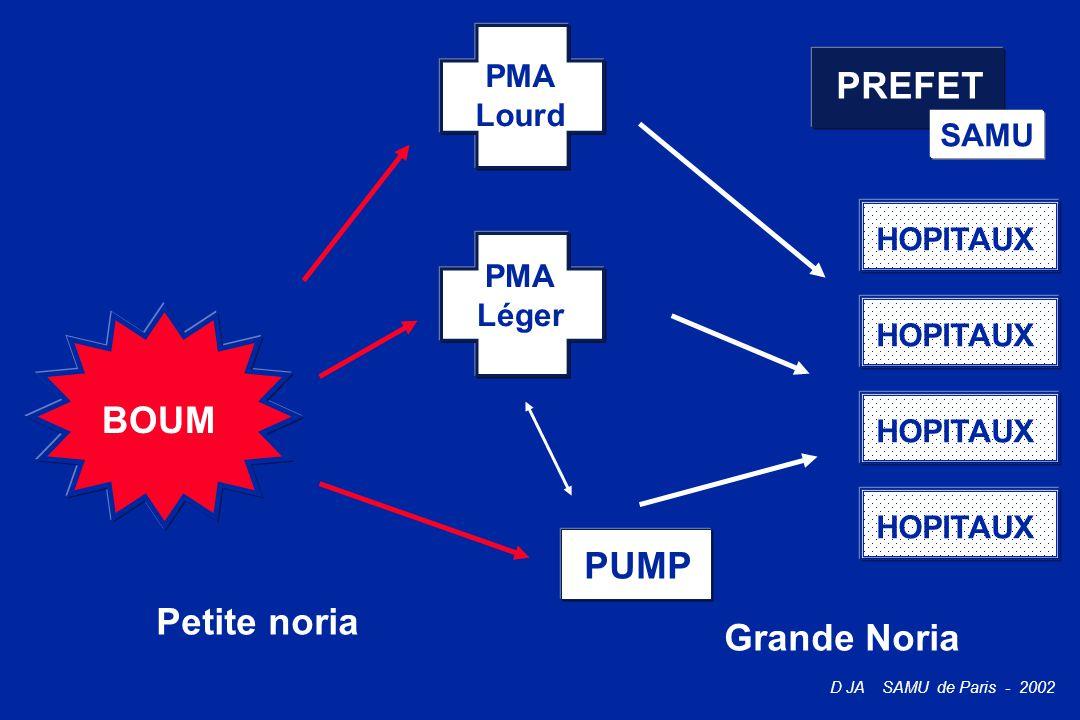 D JA SAMU de Paris - 2002 PREFET SAMU BOUM PMA Léger Petite noria HOPITAUX Grande Noria PUMP PMA Lourd HOPITAUX