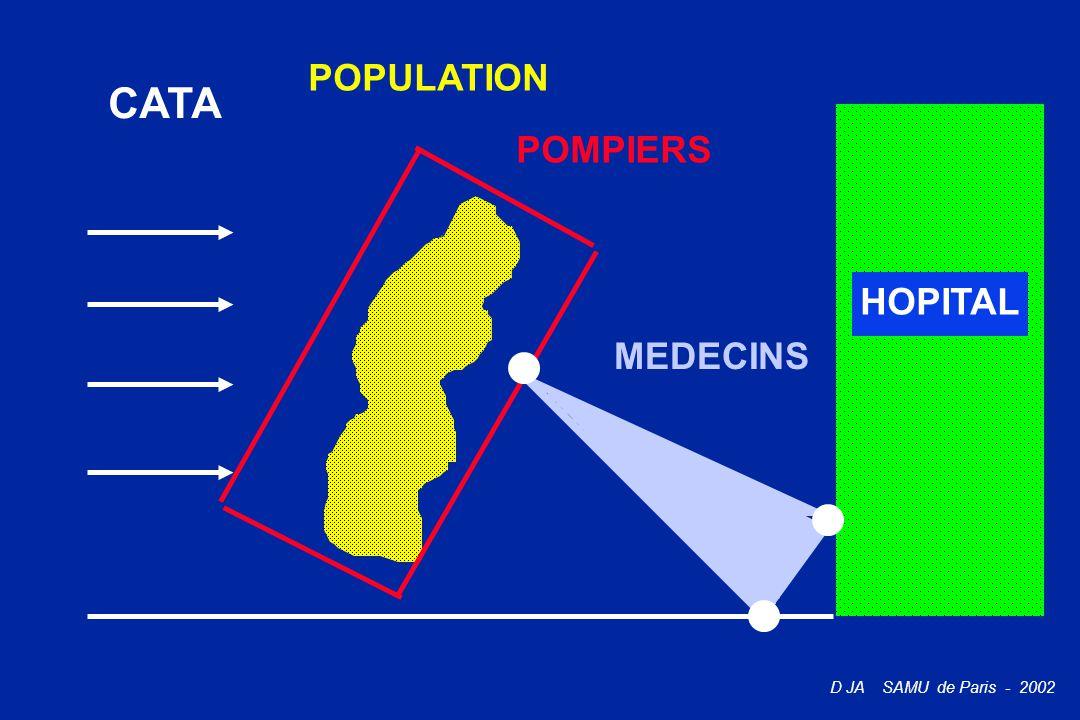 D JA SAMU de Paris - 2002 CATA POPULATION POMPIERS MEDECINS HOPITAL