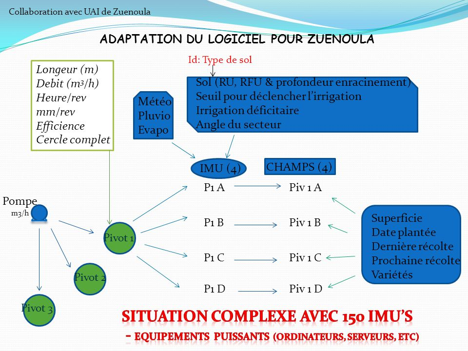 ADAPTATION DU LOGICIEL POUR ZUENOULA Pivot 1 Pompe m3/h P1 A P1 B P1 C P1 D IMU (4) CHAMPS (4) Piv 1 A Piv 1 B Piv 1 C Piv 1 D Superficie Date plantée