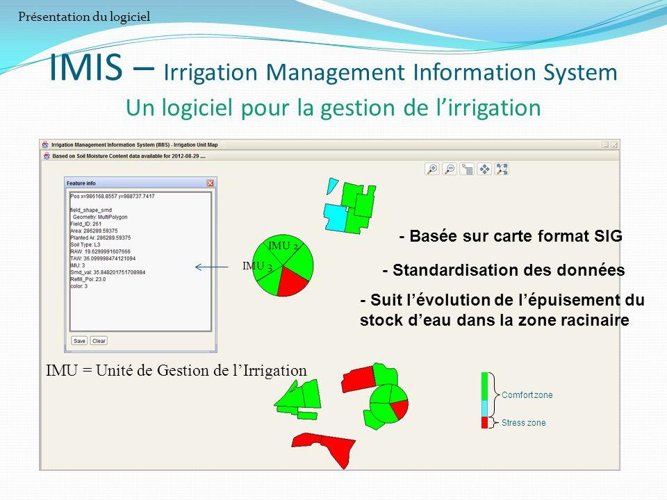 IMIS – Irrigation Management Information System Un logiciel pour la gestion de l'irrigation Comfort zone Stress zone - Basée sur carte format SIG - St